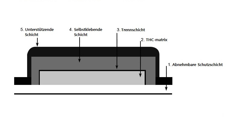 Matrix-THC-pflaster